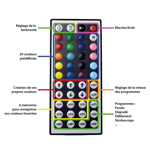fonctions-telecommande-rgb-44-touches.jpg