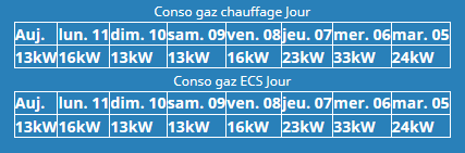 Conso gaz.PNG