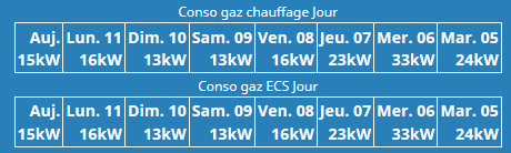 Conso gaz 1125.PNG
